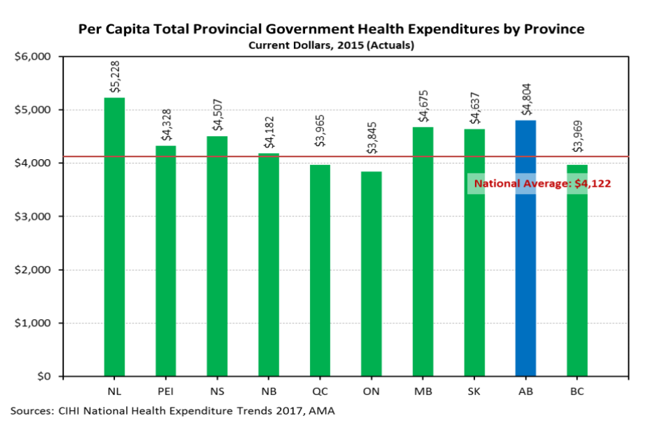 Per Capita Total Provincial Government Health Expenditures by Province