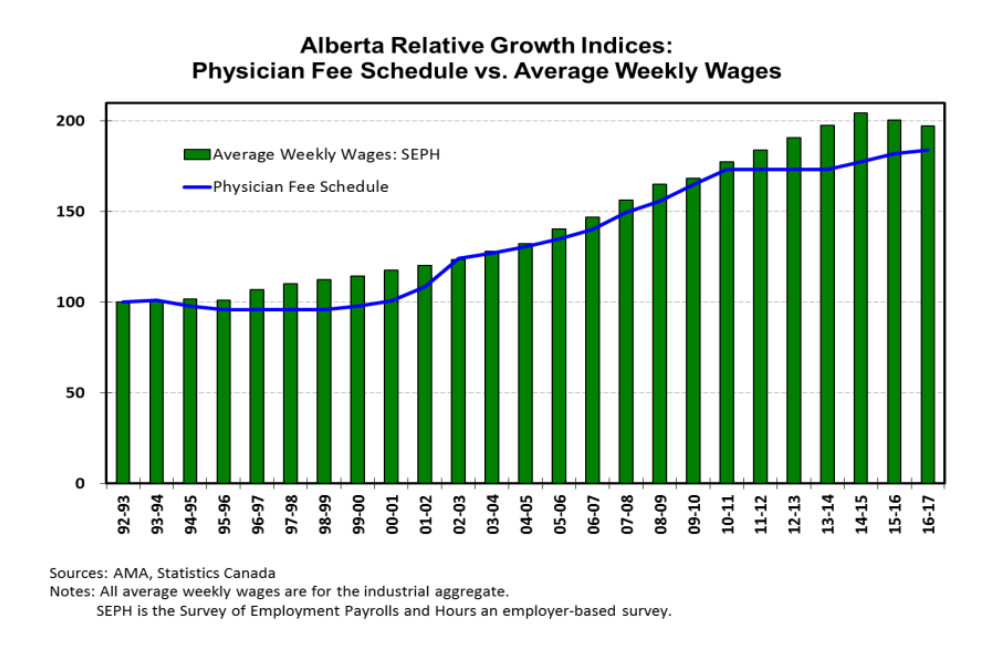 Alberta Relative Growth Indicies