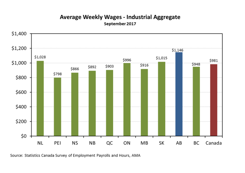 Average Weekly Wages