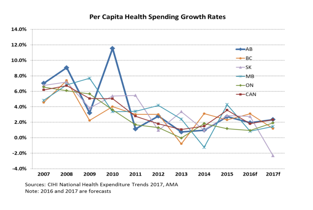 Per Capita Health Spending Growth