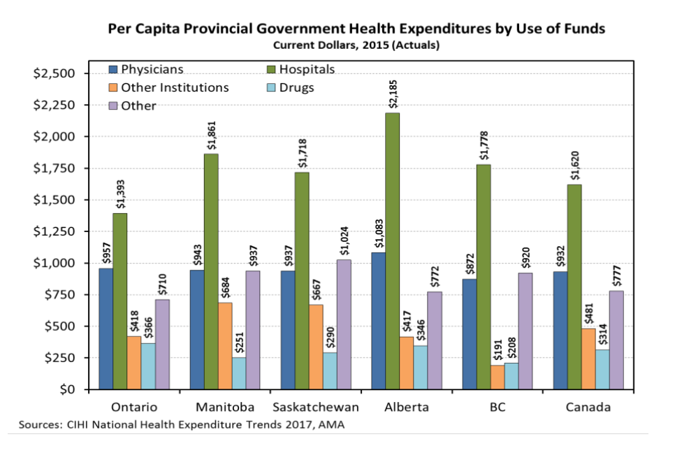 Per Capita Provincial Government Health Expenditures by Use of Funds