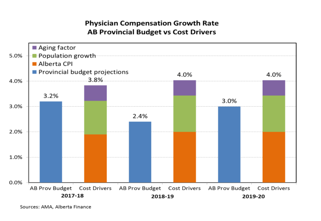 Physician Compensation Growth Rate