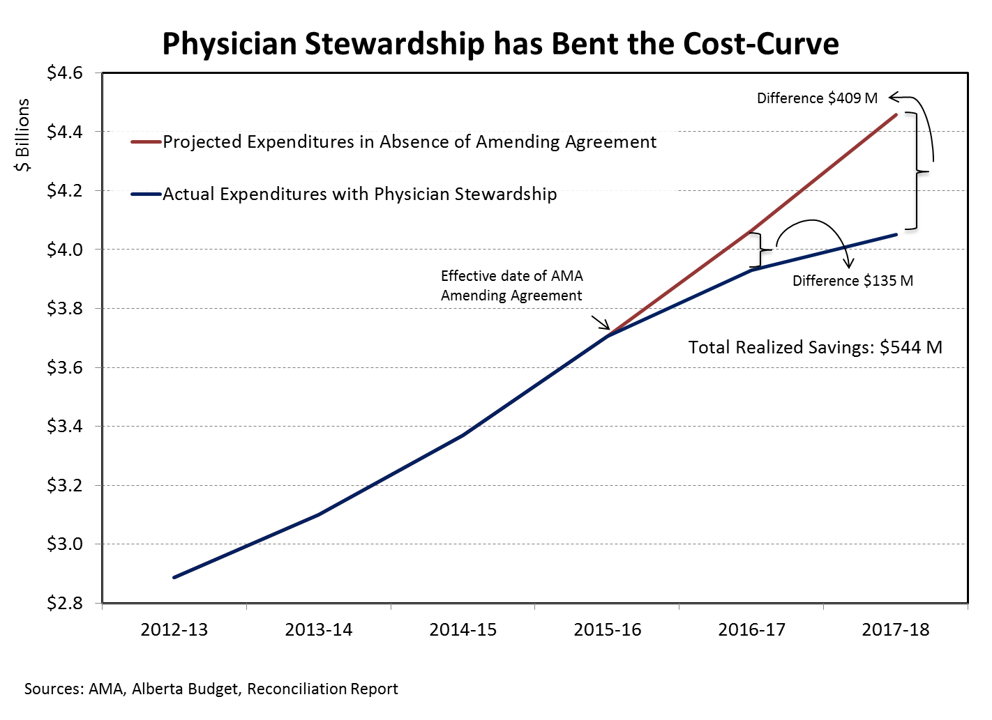 Physician Stewardship has Bent the Cost-curve