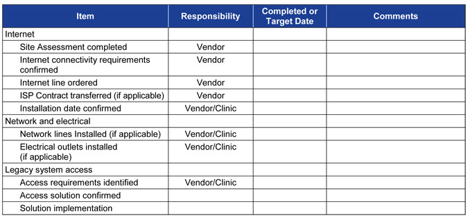 network migration plan template - working with your emr vendor alberta medical association