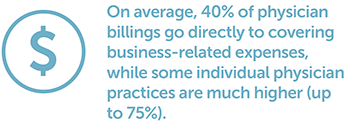 On average, 40% of physician billings go directly to covering business-related expenses, while some individual physician practices are much higher (up to 75%).