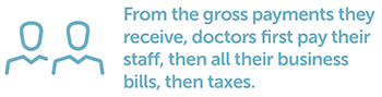 From the gross payments they receive, doctors first pay their staff, then all their business bills, then taxes.