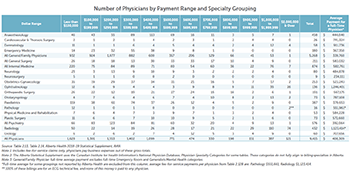 Number of Physicians by Payment Range and Specialty Grouping - Click to view full size