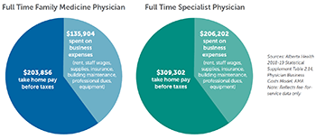 Business expenses for family and specialist physicians