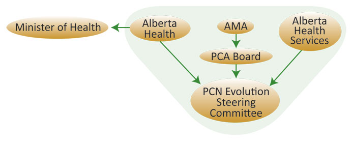 PCN evolution faq